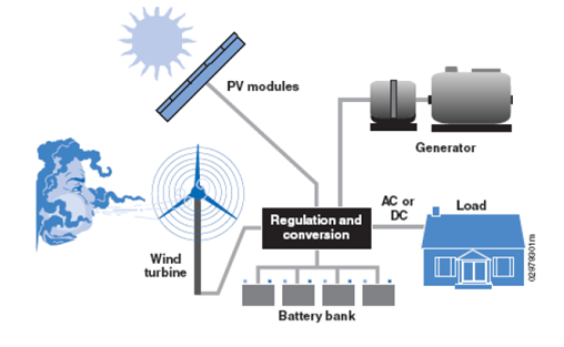 Hybrid Conventional Solar Energy Systems Up To 300kwp